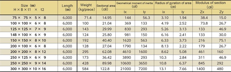 bảng tiêu chuẩn trọng lượng h, i đúc inox