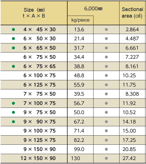 bảng tiêu chuẩn trọng lượng l đúc inox sus304